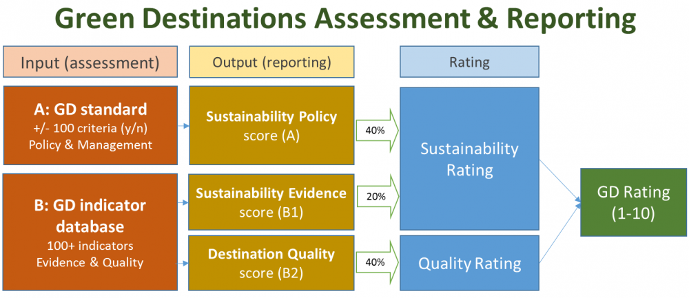 Sustainability mgmt system